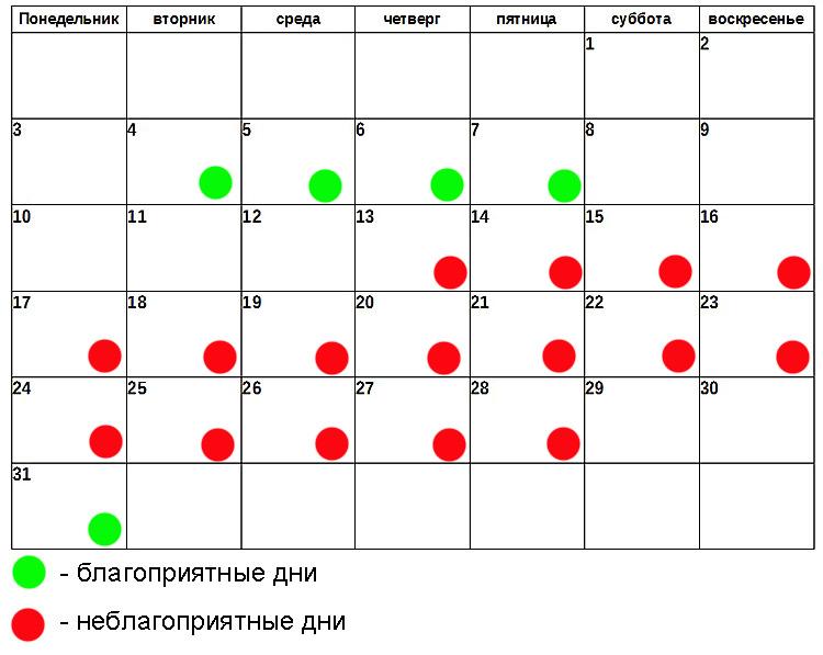 стоит обратить самый хороший день для операции по лунному календарю функциональности