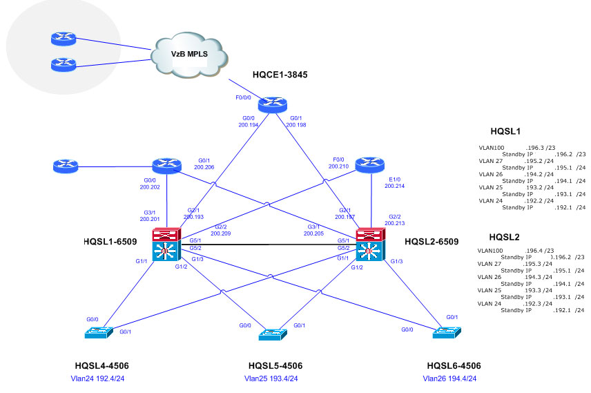 Visio Network Stencils ~ Cisco Networking Center