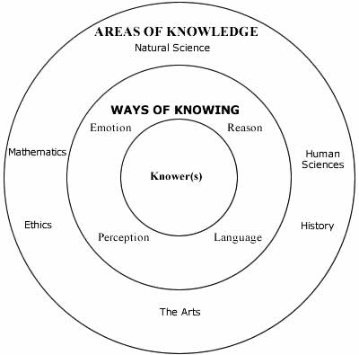 tok ways of knowing Sense perception resources reason resources language resources emotion  resources memory resources intuition resources faith resources.