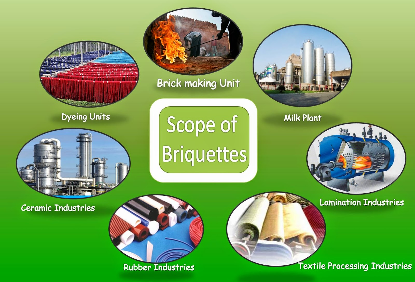 Scope Of Briquettes produced from Briquetting Machines