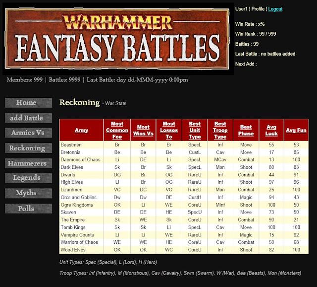 Sigmar's WFB Recorder - Reckoning (War Stats) page