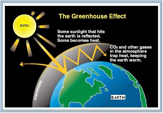 an analysis of global warming and the greenhouse effect in the pollution of the atmosphere The greenhouse effect refers to the retention of heat in the atmosphere by greenhouse gases, including water vapor, carbon dioxide, methane and nitrous oxide.