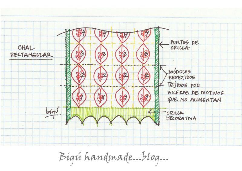 Bigú Handmade: Sobre la forma de los Chales...