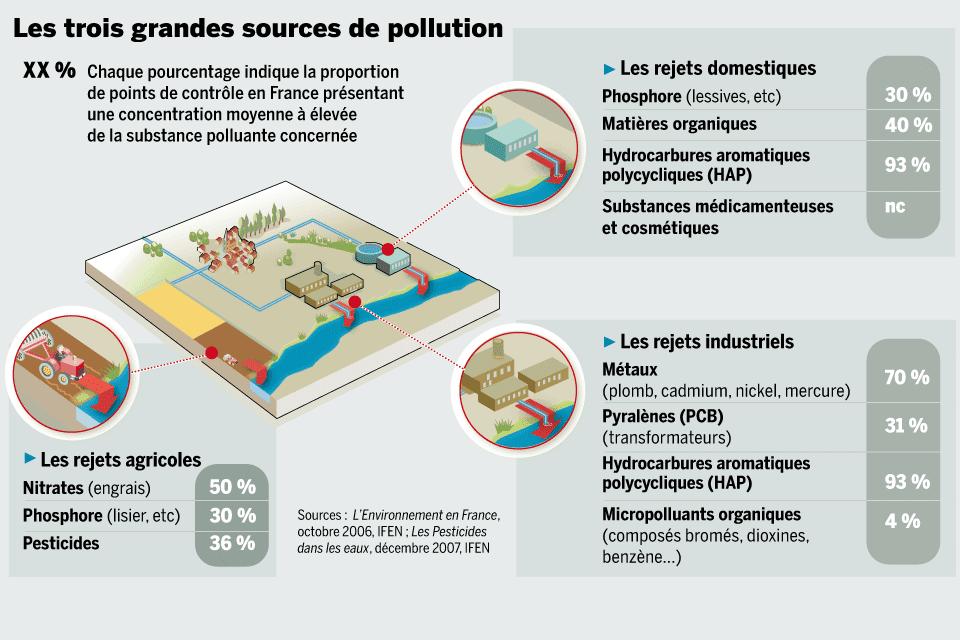 pollution dans notre plan te et sant la pollution de l 39 eau et sant. Black Bedroom Furniture Sets. Home Design Ideas