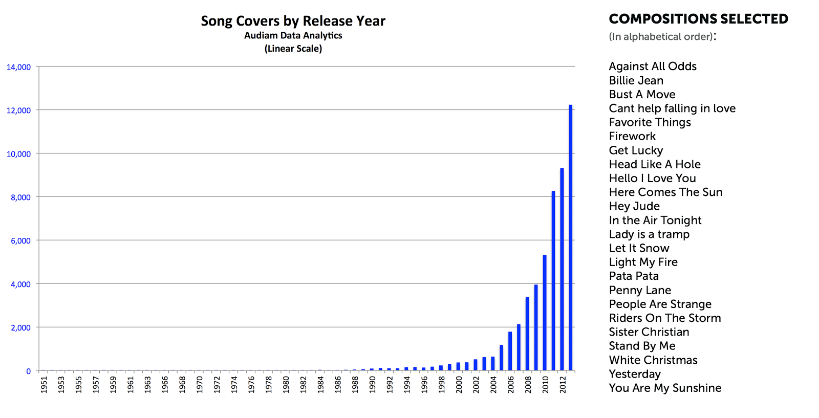 Artistcore the 2014 interactive streaming data as more money is for consumers every song in the world is now available to put in their own youtube videos or listen to on demand anytime anywhere and in many cases for malvernweather Choice Image