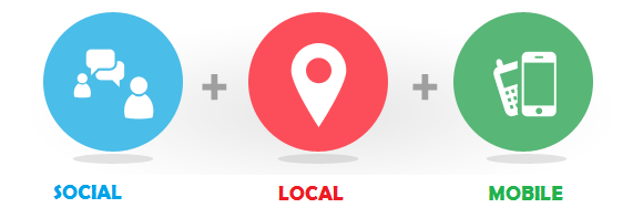 Social+Local+Mobile