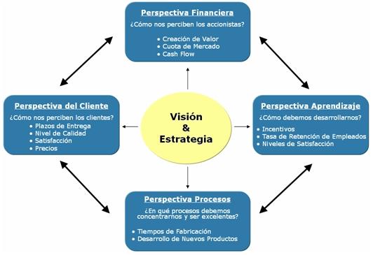 analisis estratégico de mcdonalds El presente trabajo de investigación tiene por finalidad formular un plan  estratégico que permita lograr los objetivos del negocio y direccionar las  acciones que.