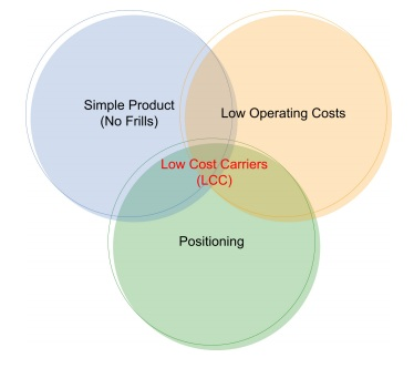 different kinds of business costs
