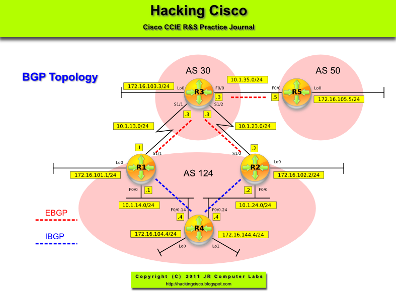 Hacking Cisco  Lab 107