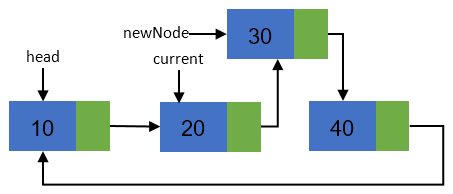 Insertion of new node in a circular linked list step 4