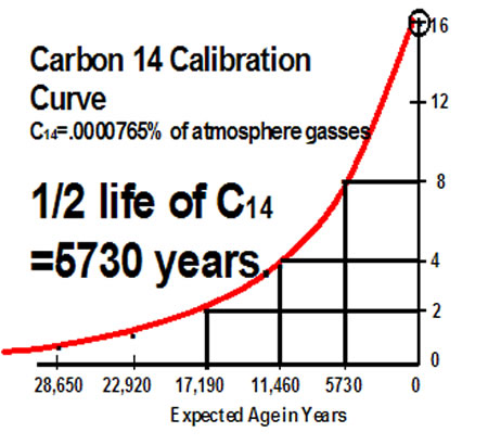 Carbon dating synonym