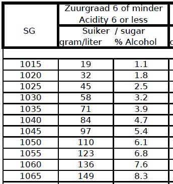 Suiker alcohol tabel