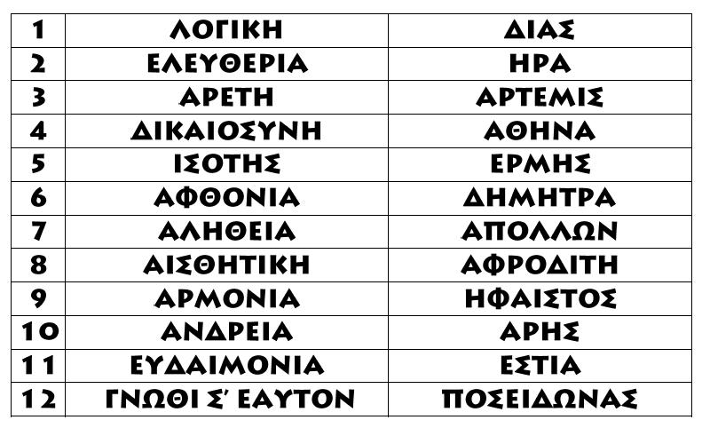 ΑΞΙΕΣ ΚΑΙ ΟΛΥΜΠΙΟΙ