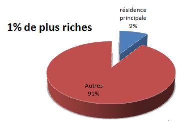 9% part de la résidence principale dans le patrimoine des plus riches