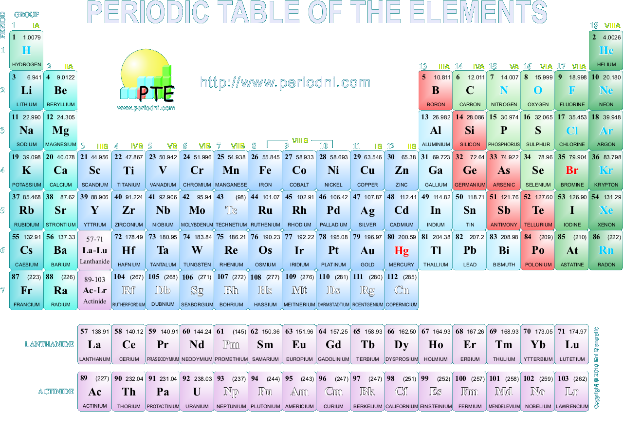 Get your own printable periodic table chemistry education for those who want a periodic table as desktop feel free to use this one they have it in other resolutions to get it just save this image directly gamestrikefo Image collections