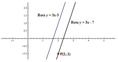 Equação da reta paralela