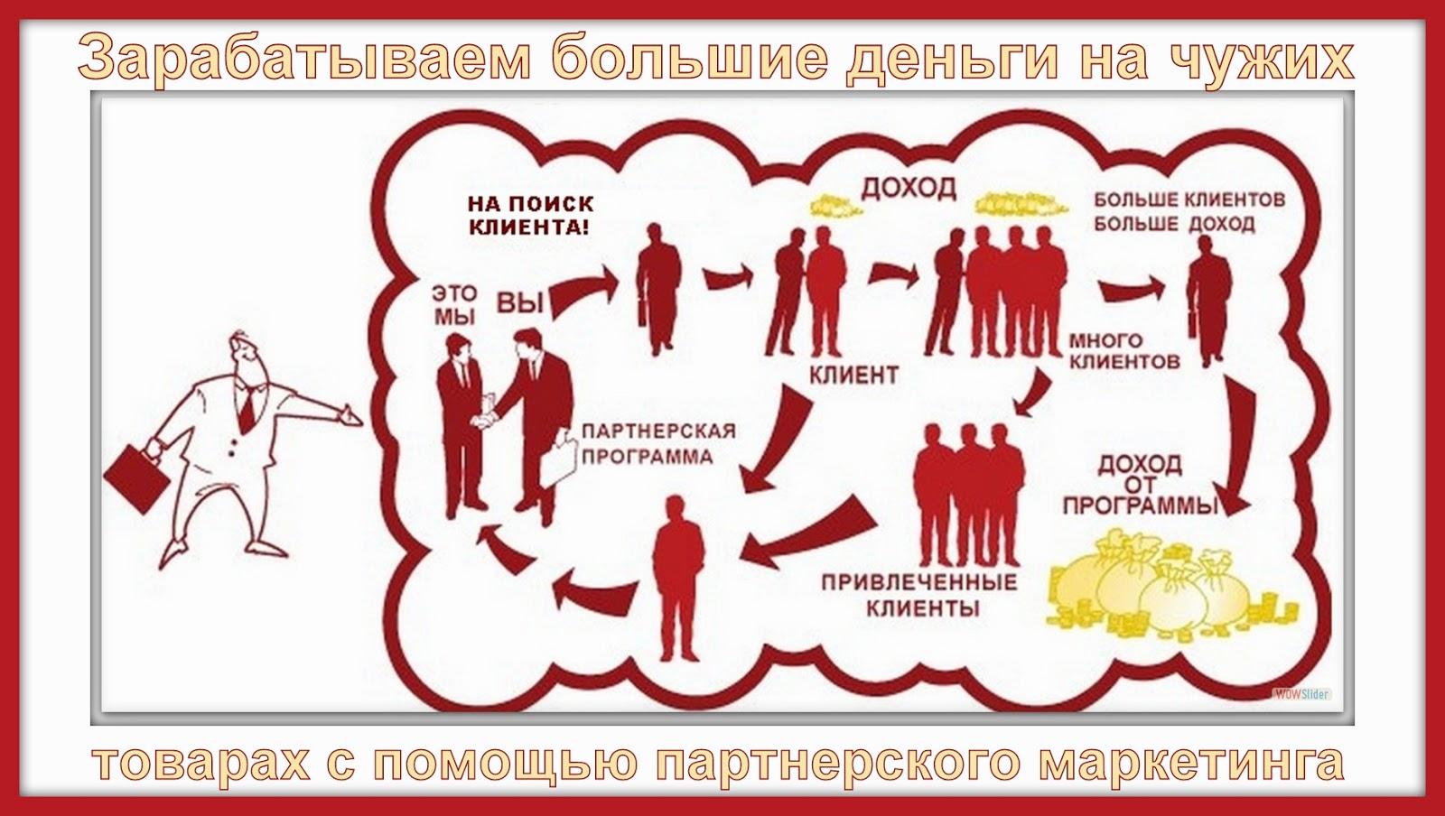 схема заработка на партнерском маркетинге