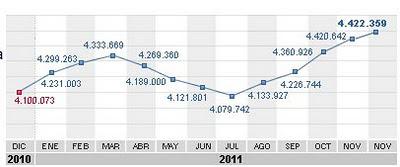 datos paro 2011