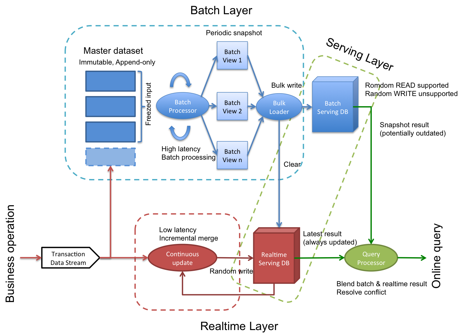 here is an overall architecture diagram for lambda