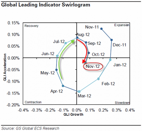 Goldman: Global Economy Slowing, Nearing Contraction - graph