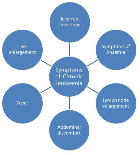 the symptoms and treatment of chronic myeloid leukemia a blood cell disease The stage shows how many abnormal cells you have and what treatment you  might need  the staging of chronic myeloid leukaemia (cml) is described in  phases  in this phase, typically fewer than 1 in 10 (10%) of the blood cells in  your bone marrow are  in the accelerated phase, you have more obvious  symptoms.