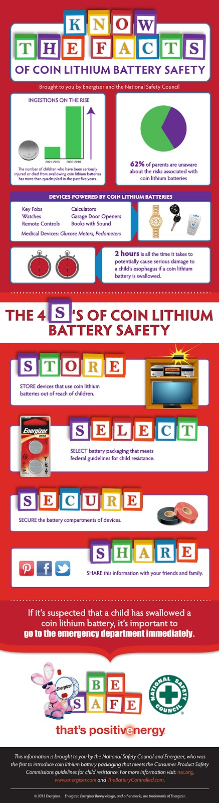 coin battery infographic