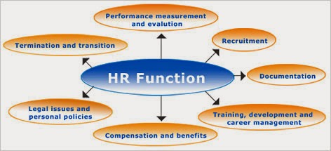 HR Softwares