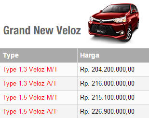 Harga Toyota Grand New Veloz Manual dan Matic