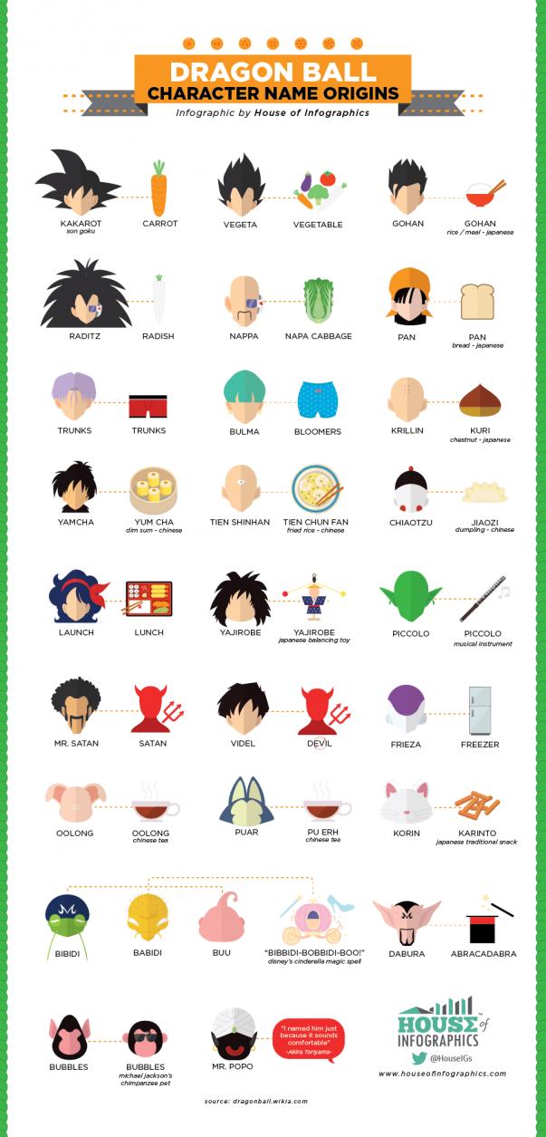 L'infographie qui révèle l'origine des noms de Dragon Ball.
