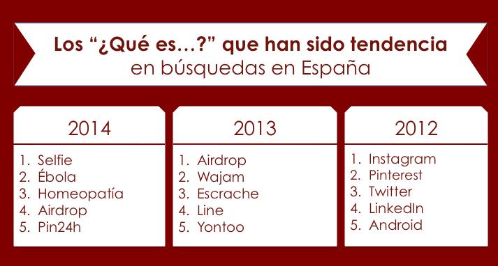 Google Zeitgeist 2014 España que es