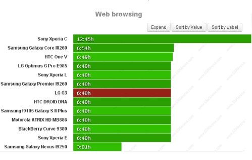 Durata batteria navigazione sul web per LG G3