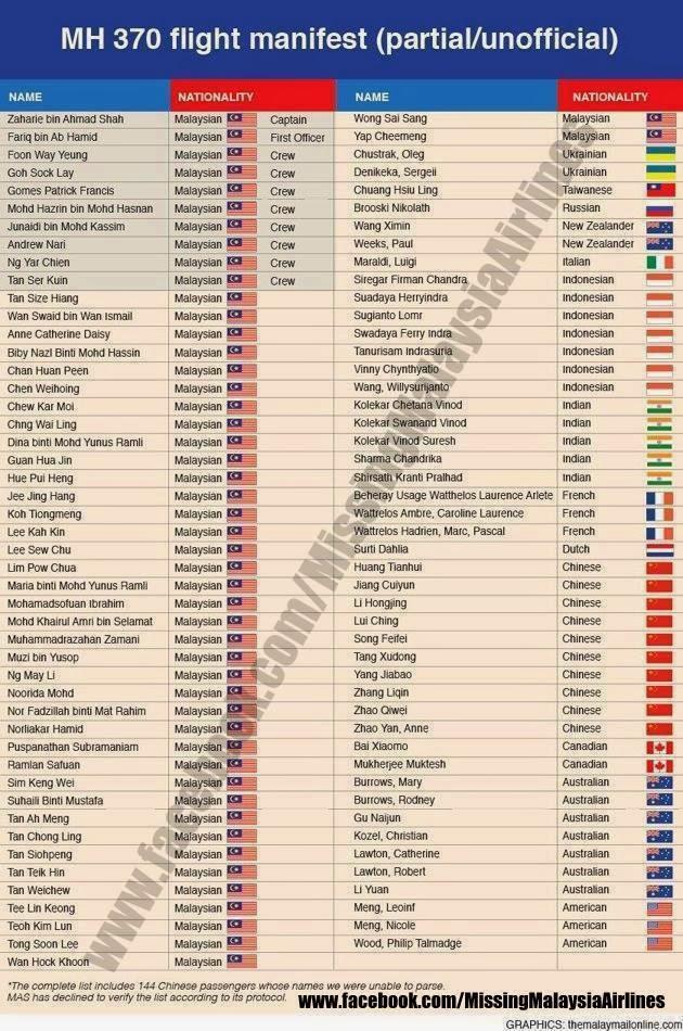 nama, penumpang, pesawat, kapal, terbang, MH370, MAS