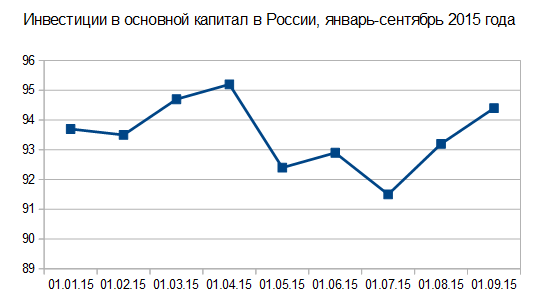 Инвестиции в основной капитал России