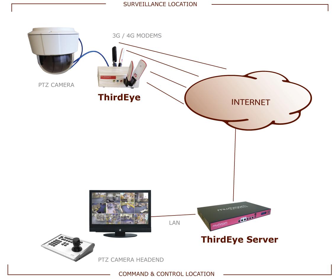 Amazon Kindle Fire: Mushroom Networks ThirdEye Wireless Mobile Video ...