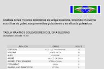 TOP-10 GOLEADORES BRASILEIRAO