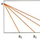 Aceleração no fio inclinado - Atividade Experimental de Física sobre MRUV