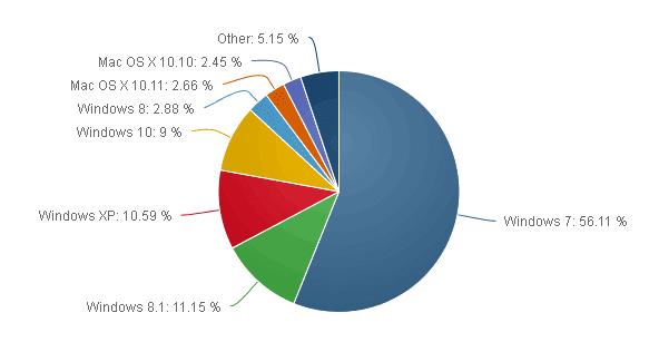 Quote mercato ripartizione Windows Desktop Novembre 2015