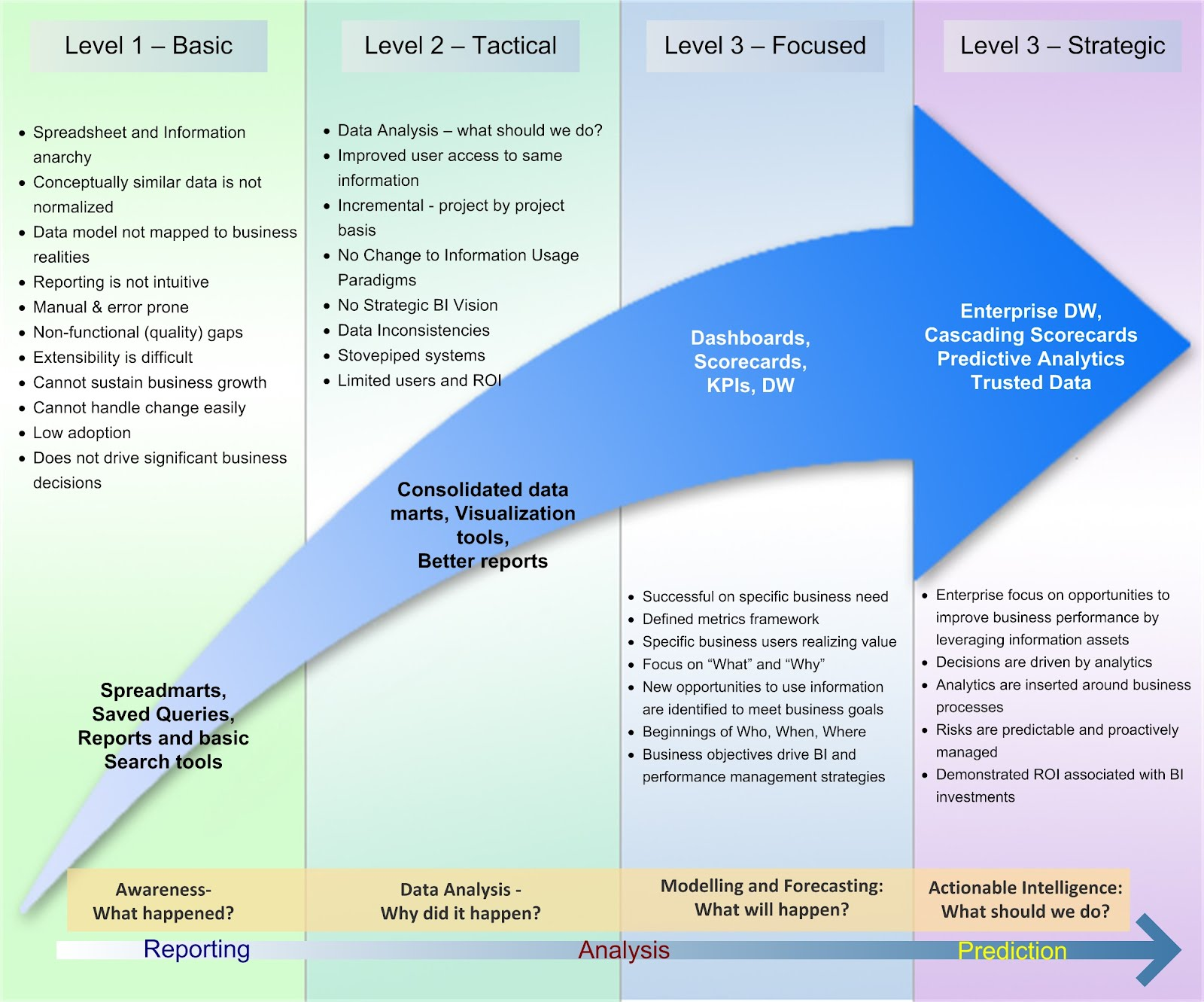 Business it maturity model
