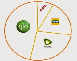 Glo topples Airtel to become 2nd highest GSM network subscriber-base in the country