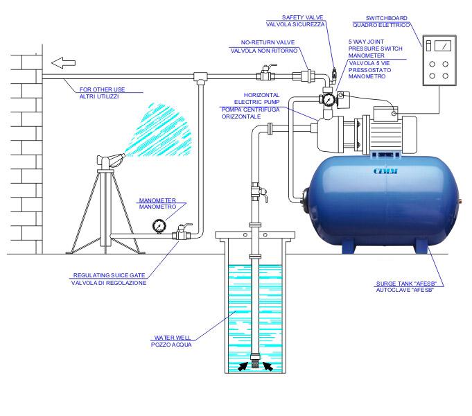 Idrofersabia for Impianto autoclave schema