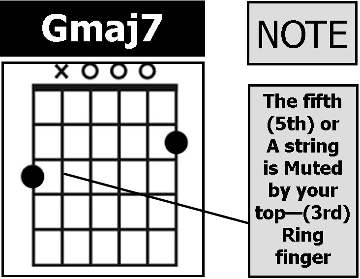 Gmaj7 Guitar Chord Gallery - guitar chords finger placement