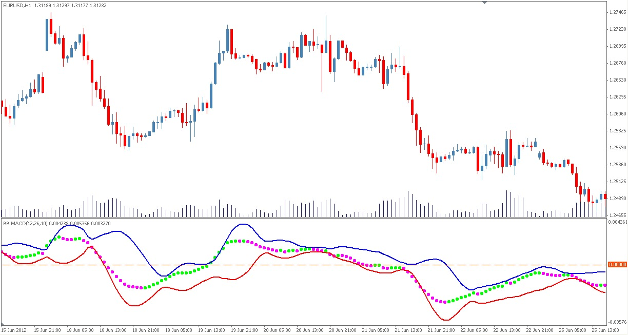 Bollinger bands macd strategy