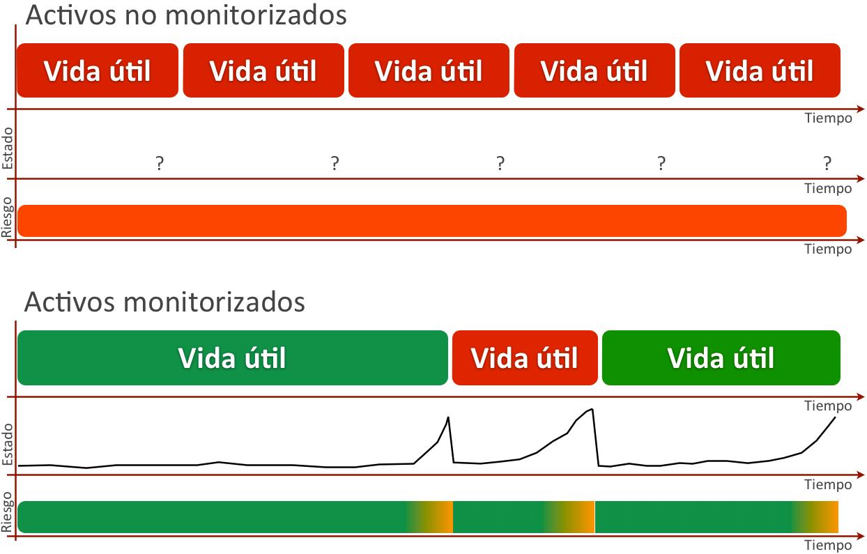 Optimización del ciclo de vida de los activos mediante su monitorización de estado.