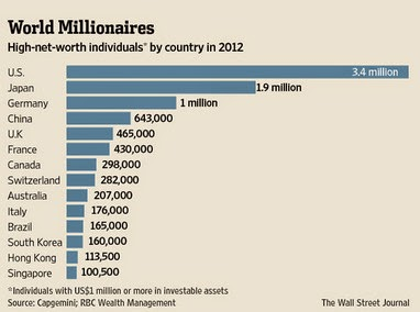 Who are some millionaires that give away money for free?