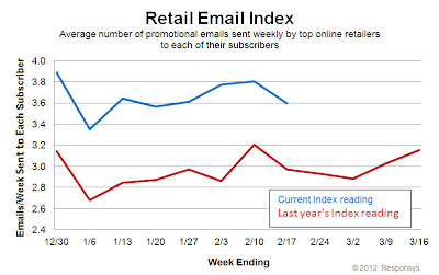 Click to view the Feb. 17, 2012 Retail Email Index larger