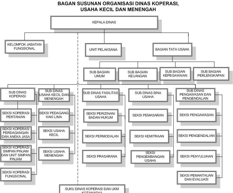 Koperasi Mandalahurip: Contoh Struktur Organisasi Koperasi
