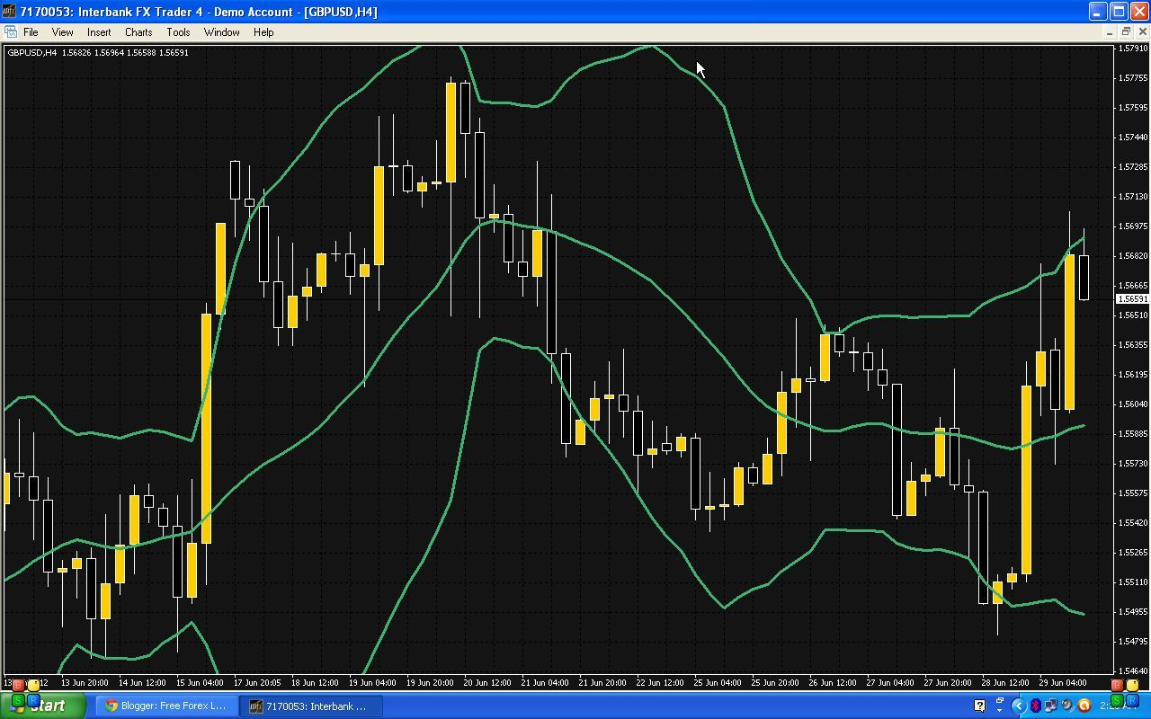 Narrowing of bollinger bands