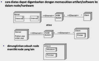 Contoh deployment diagram website electrical work wiring diagram deployment diagram it s mine rh aendeick blogspot com contoh website yang menarik contoh website yang ccuart Image collections