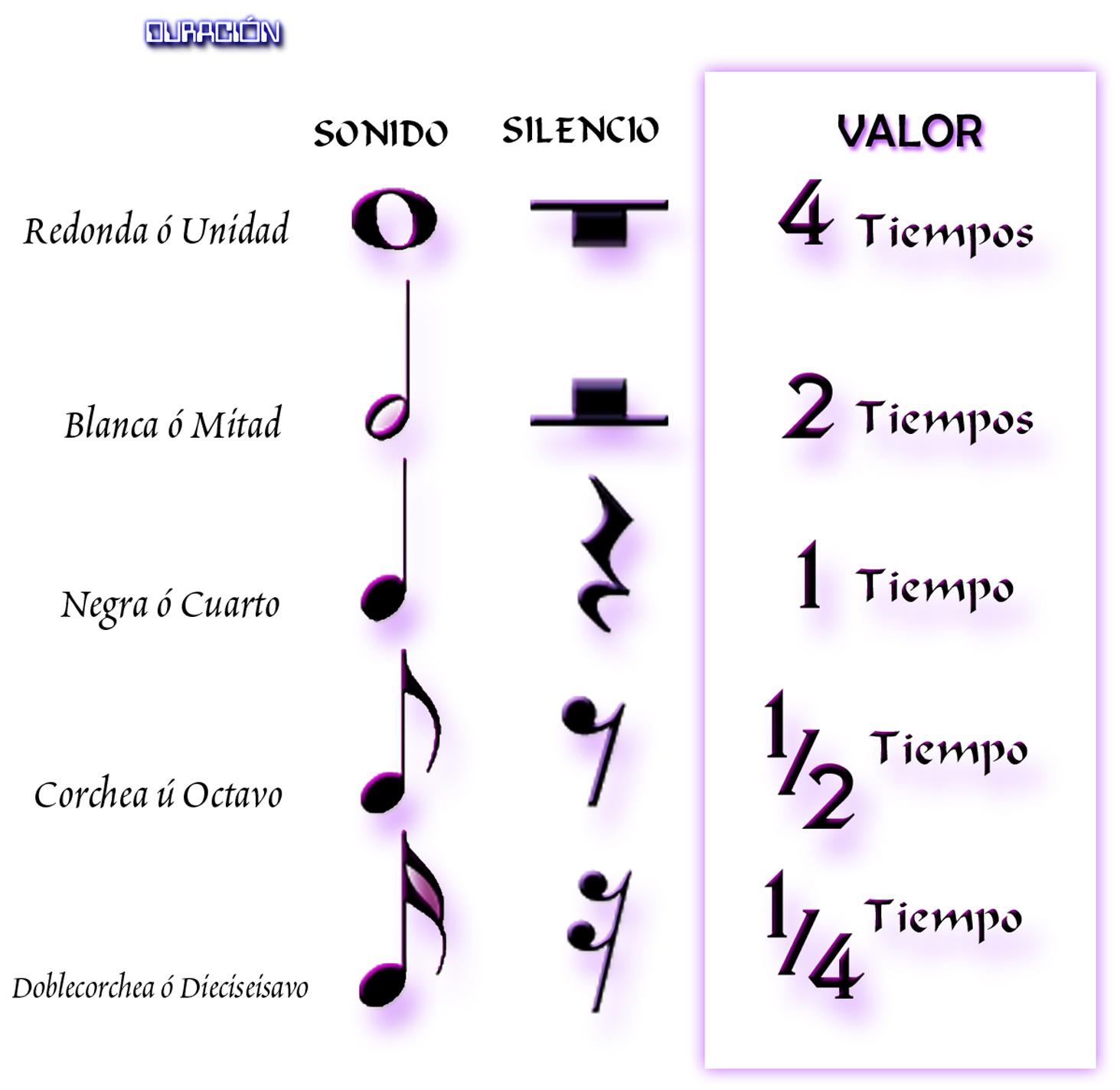 LENGUAJE MUSICAL: Simbología 1