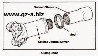 Sliding Joint